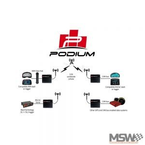 PodiumConnect Integrations