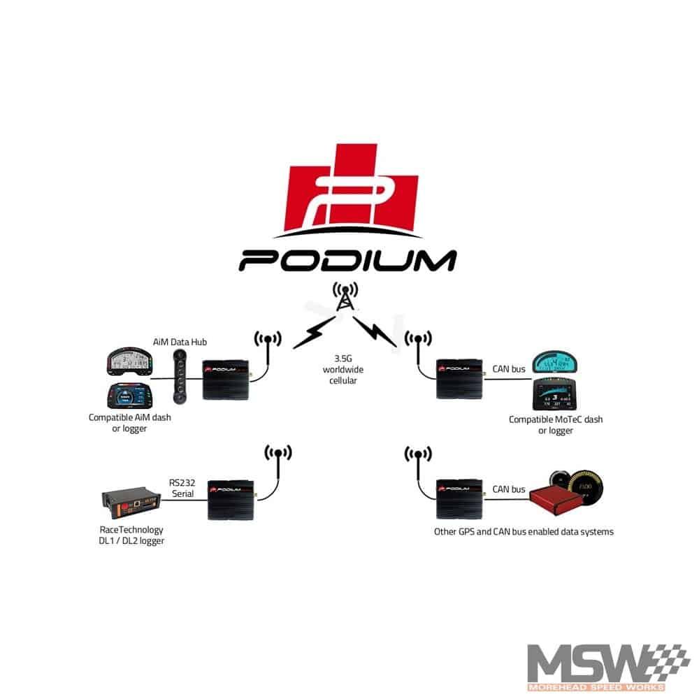 Autosport Labs PodiumConnect