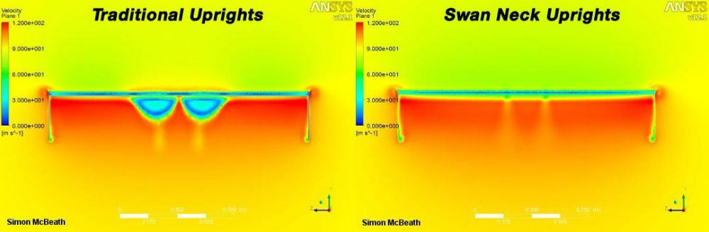 Swan Neck CFD Comparison